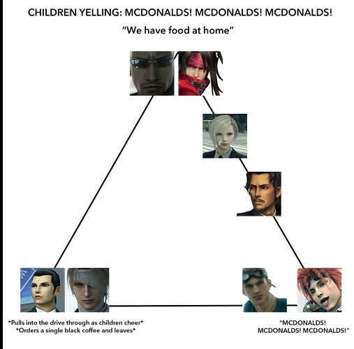 Final Fantasy VII Turks McDonald's Alignment Chart
